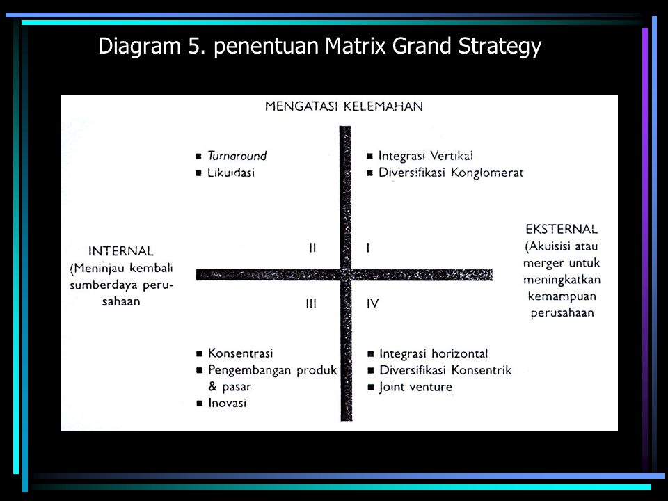 Diagram 5. penentuan Matrix Grand Strategy