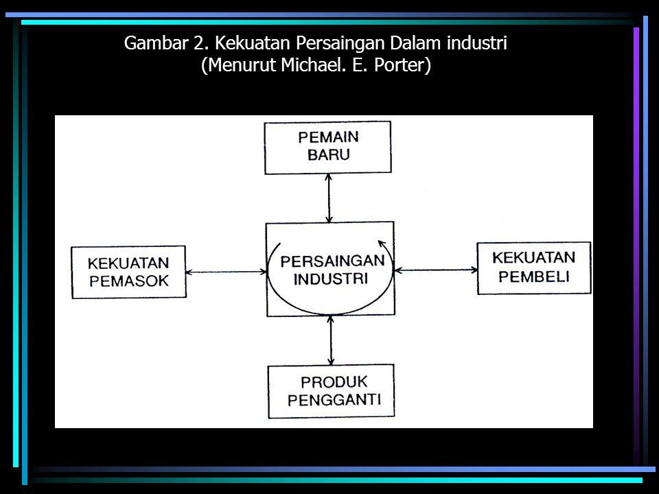 Gambar 2. Kekuatan Persaingan Dalam industri (Menurut Michael. E