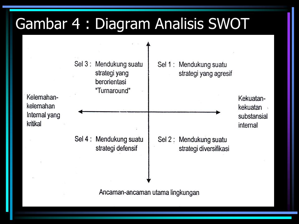 Gambar 4 : Diagram Analisis SWOT