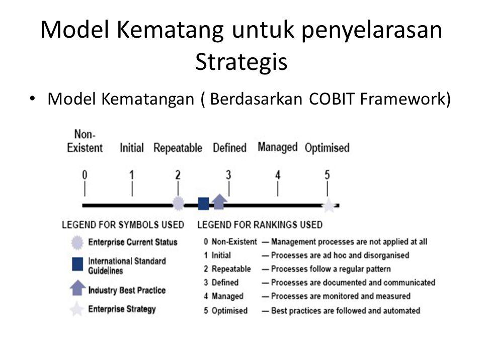 Model Kematang untuk penyelarasan Strategis