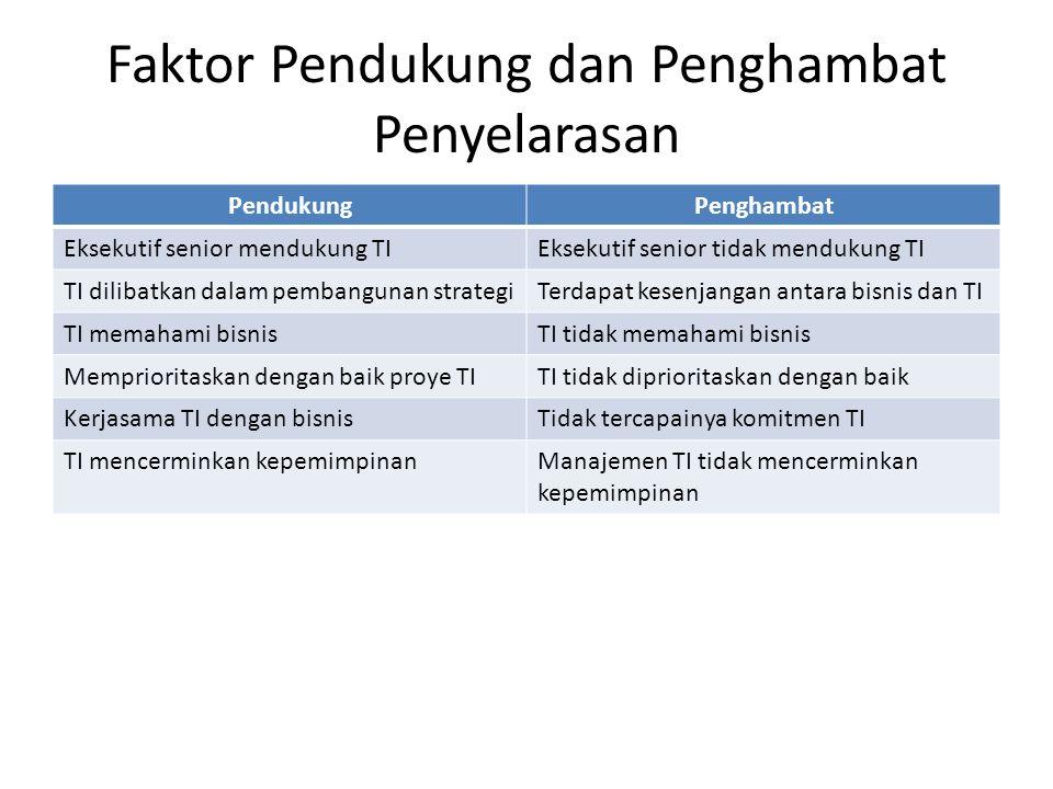 Faktor Pendukung dan Penghambat Penyelarasan