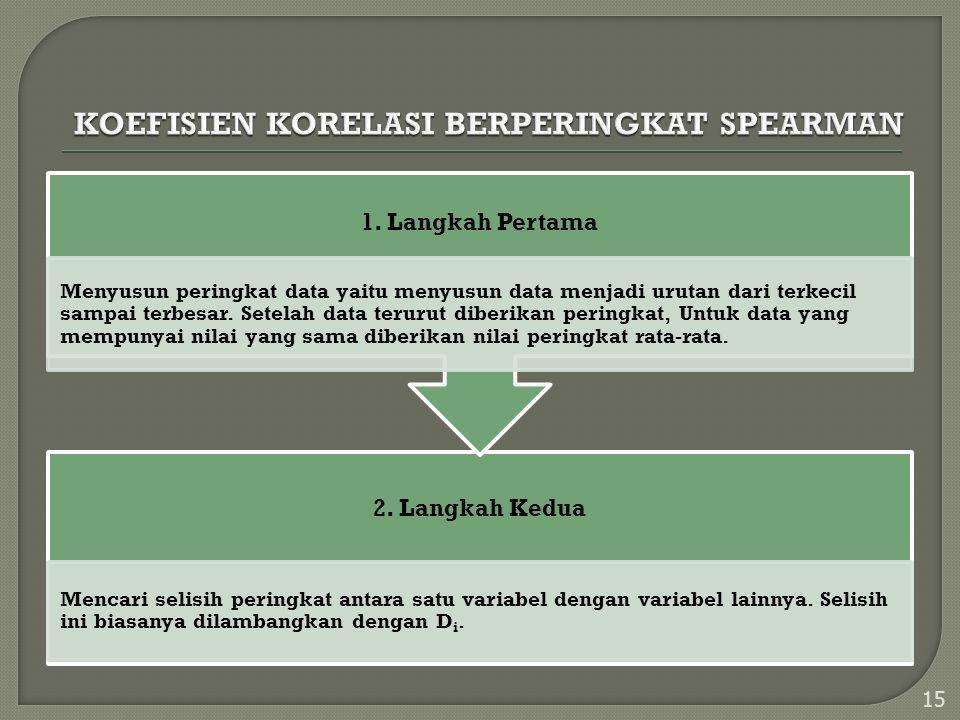 KOEFISIEN KORELASI BERPERINGKAT SPEARMAN