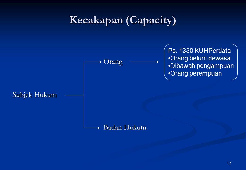 Kecakapan (Capacity) Orang Subjek Hukum Badan Hukum