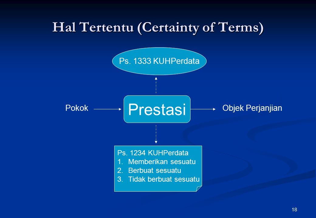 Hal Tertentu (Certainty of Terms)