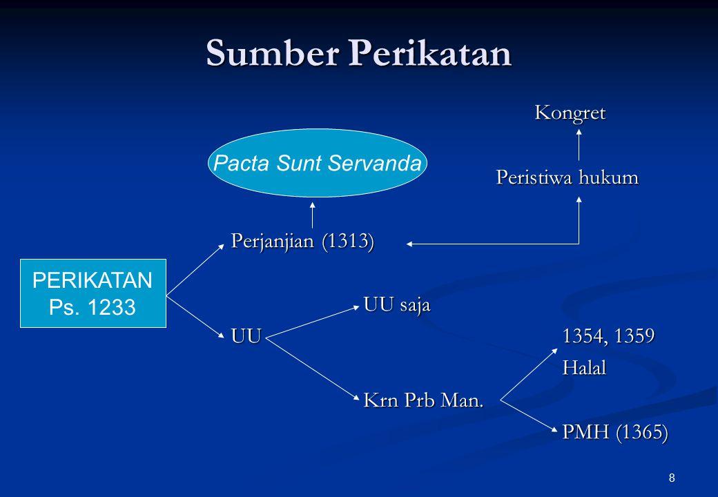 Sumber Perikatan Kongret Peristiwa hukum Pacta Sunt Servanda