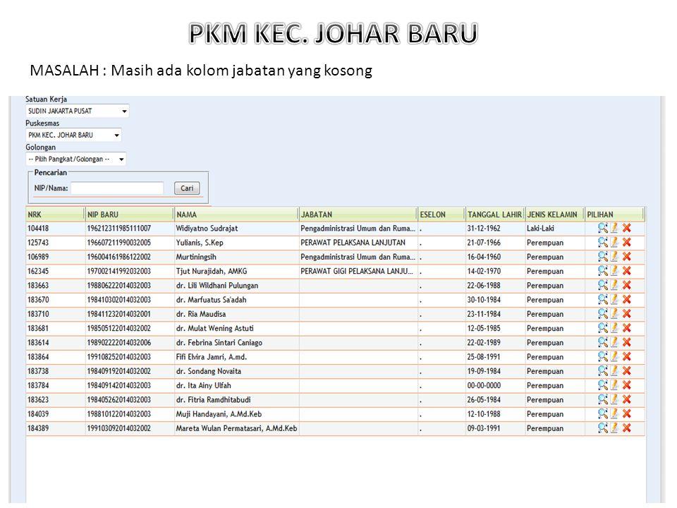 PKM KEC. JOHAR BARU MASALAH : Masih ada kolom jabatan yang kosong