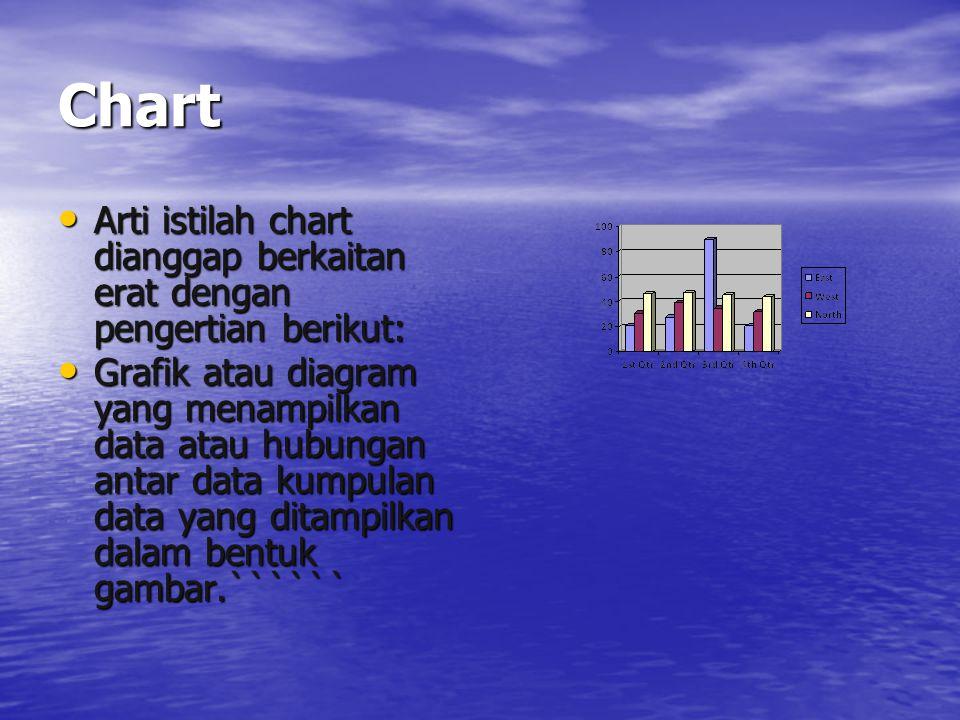 Chart Arti istilah chart dianggap berkaitan erat dengan pengertian berikut:
