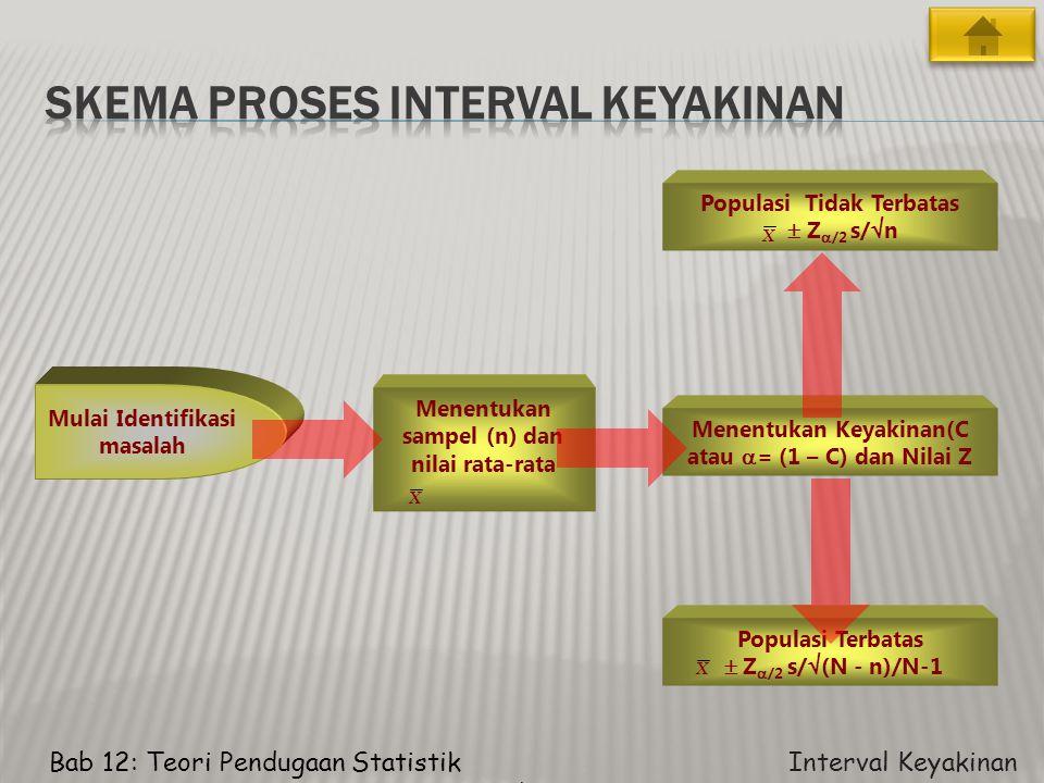 Skema proses interval keyakinan