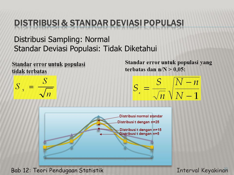 Distribusi & standar deviasi populasi