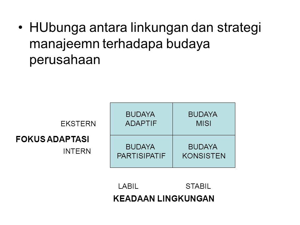 HUbunga antara linkungan dan strategi manajeemn terhadapa budaya perusahaan