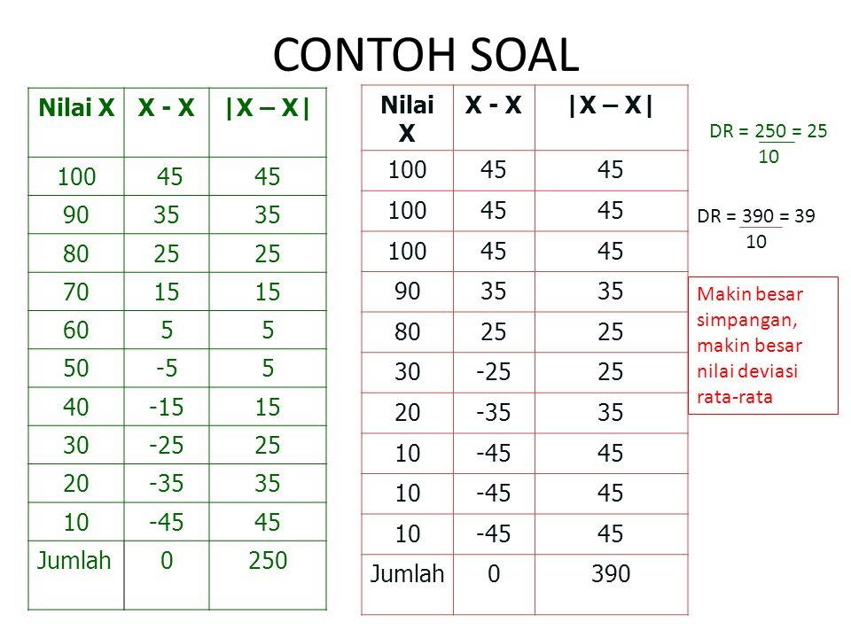 CONTOH SOAL Nilai X X - X |X – X| 100 45 90 35 80 25 70 15 60 5 50 -5