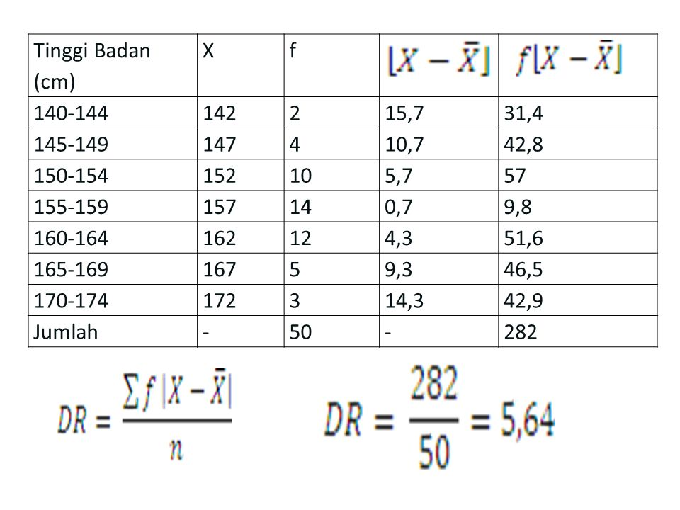 Tinggi Badan (cm) X. f. 140-144. 142. 2. 15,7. 31,4. 145-149. 147. 4. 10,7. 42,8. 150-154.