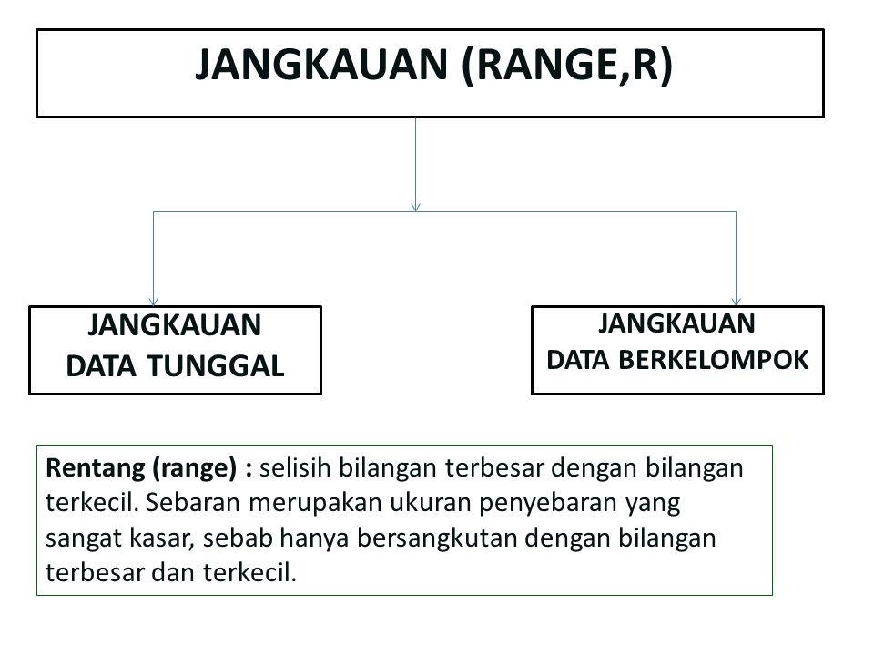 JANGKAUAN (RANGE,R) JANGKAUAN DATA TUNGGAL JANGKAUAN DATA BERKELOMPOK