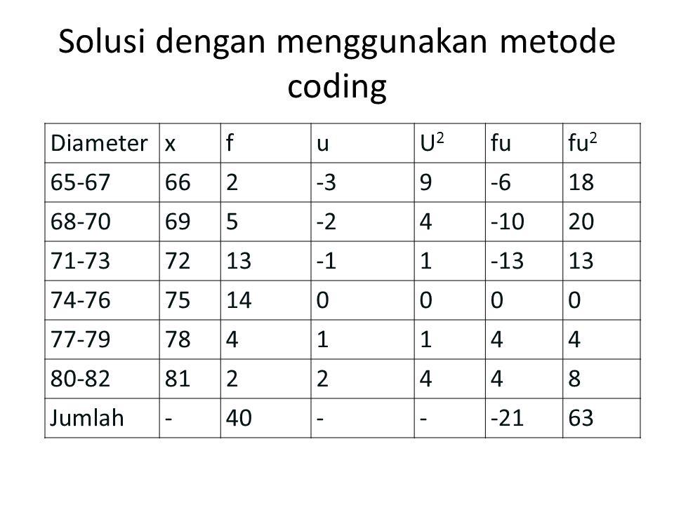 Solusi dengan menggunakan metode coding