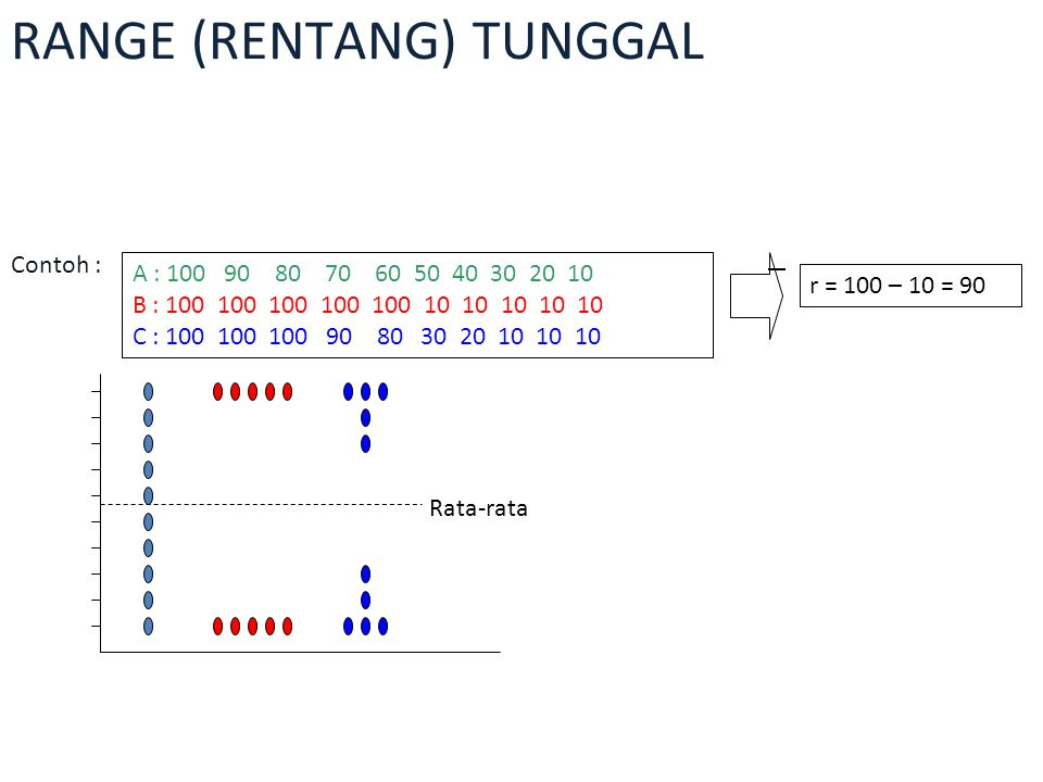 RANGE (RENTANG) TUNGGAL