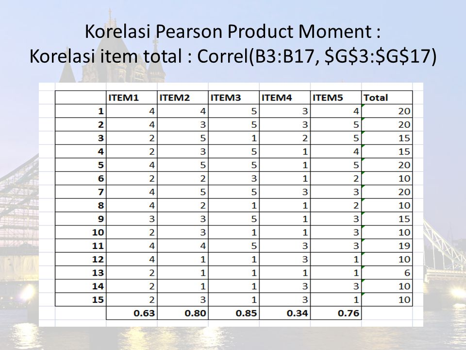 Korelasi Pearson Product Moment : Korelasi item total : Correl(B3:B17, $G$3:$G$17)