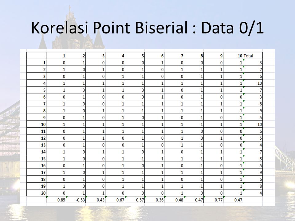 Korelasi Point Biserial : Data 0/1