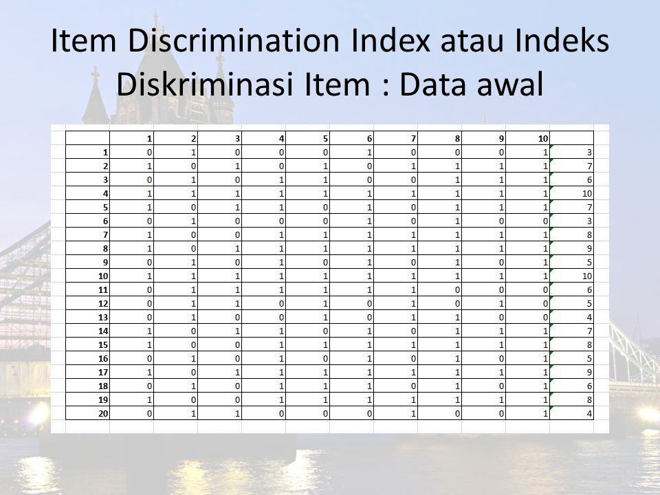 Item Discrimination Index atau Indeks Diskriminasi Item : Data awal