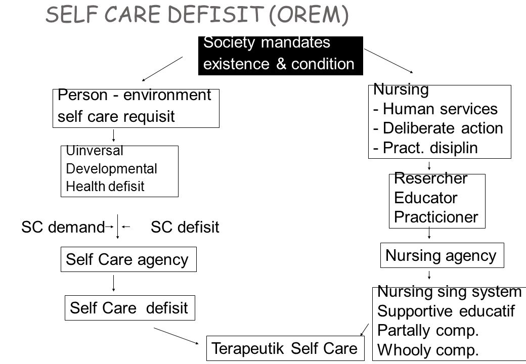 SELF CARE DEFISIT (OREM)