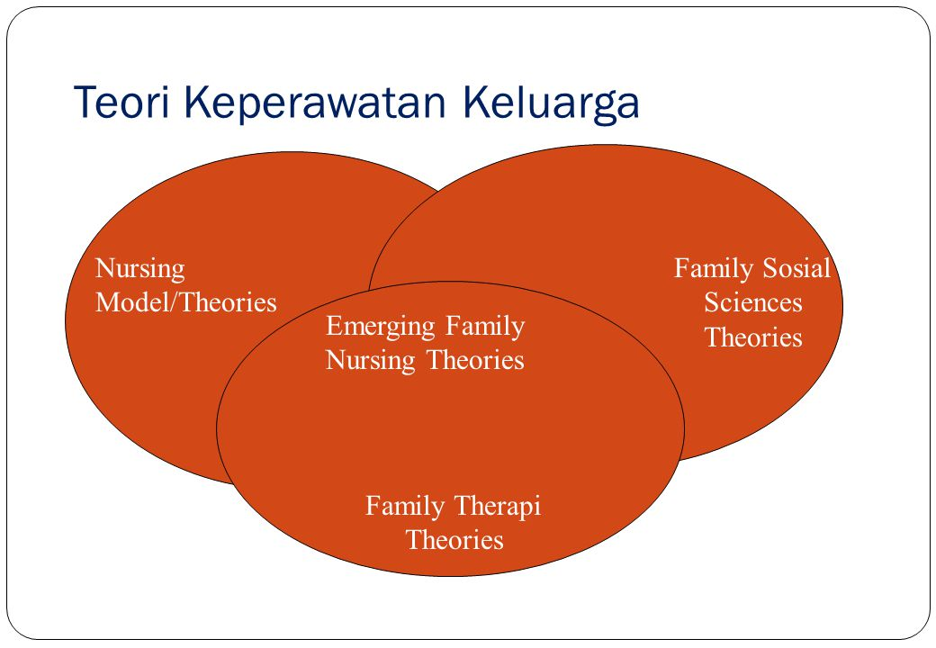 Teori Keperawatan Keluarga