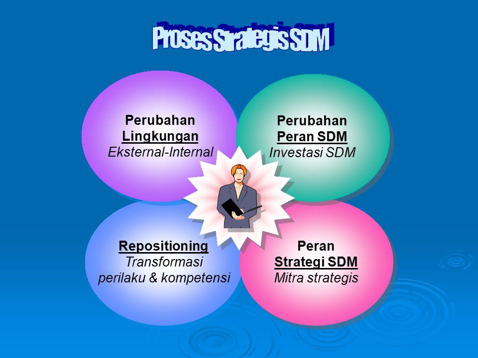 Proses Strategis SDM Perubahan. Lingkungan. Eksternal-Internal. Perubahan. Peran SDM. Investasi SDM.