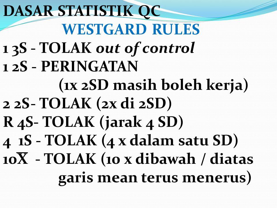 DASAR STATISTIK QC WESTGARD RULES. 1 3S - TOLAK out of control 1 2S - PERINGATAN.
