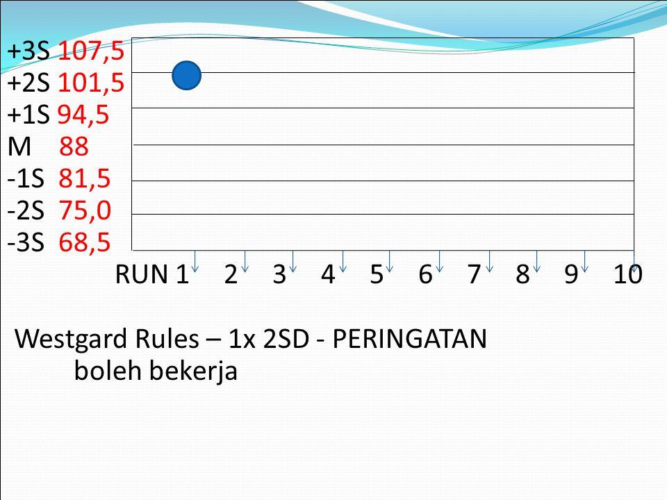 +3S 107,5 +2S 101,5 +1S 94,5 M 88 -1S 81,5 -2S 75,0 -3S 68,5 RUN 1 2 3 4 5 6 7 8 9 10 Westgard Rules – 1x 2SD - PERINGATAN boleh bekerja