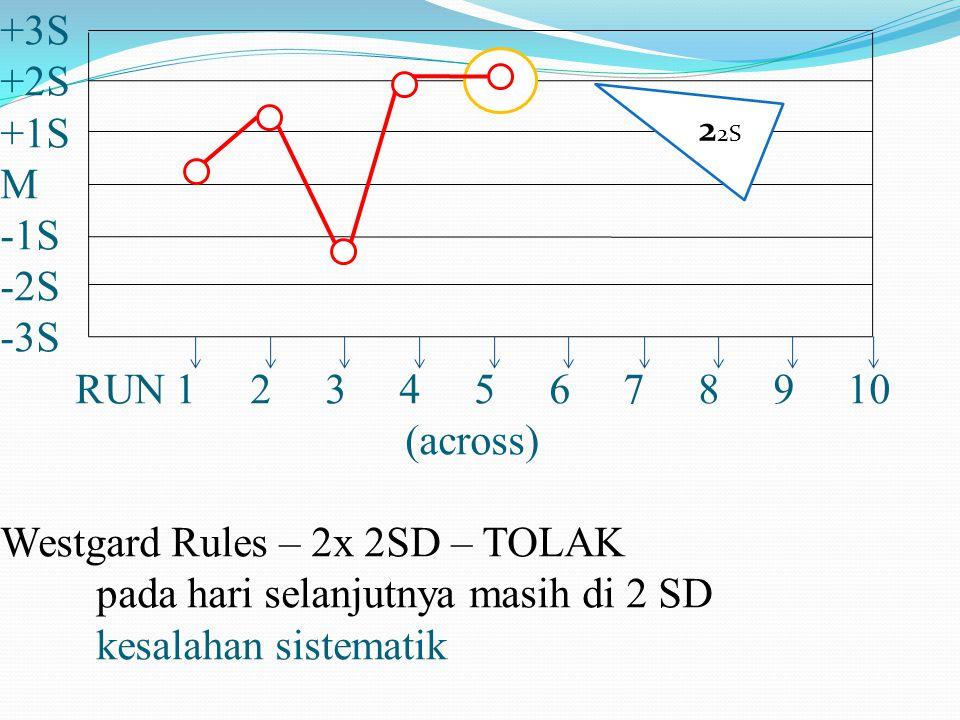 +3S +2S +1S M -1S -2S -3S RUN 1 2 3 4 5 6 7 8 9 10 (across) Westgard Rules – 2x 2SD – TOLAK pada hari selanjutnya masih di 2 SD kesalahan sistematik