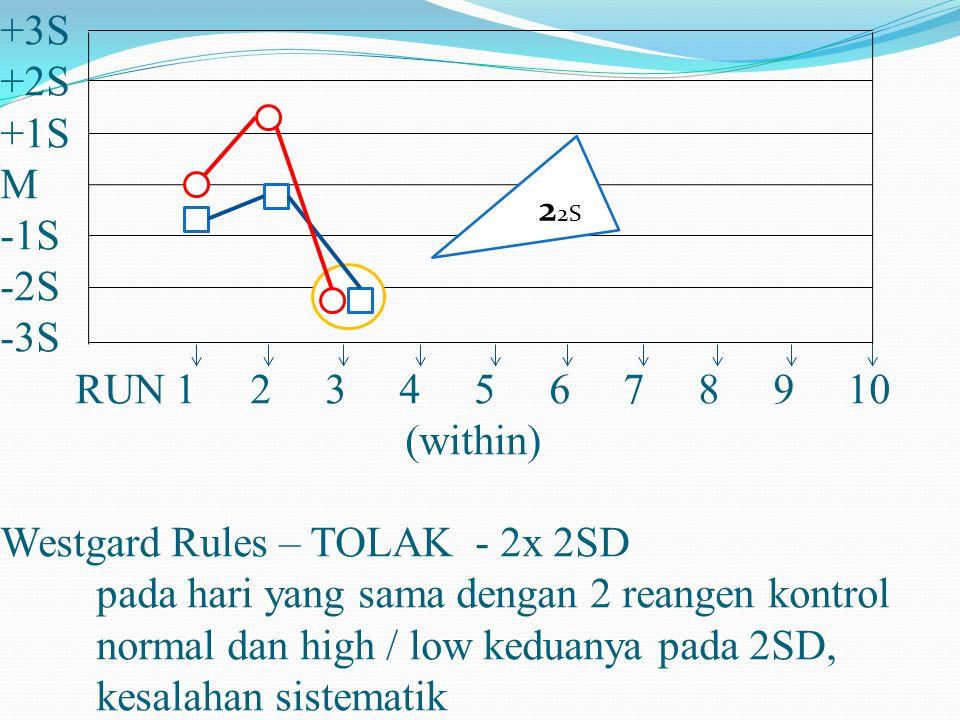 +3S +2S +1S M -1S -2S -3S RUN 1 2 3 4 5 6 7 8 9 10 (within) Westgard Rules – TOLAK - 2x 2SD pada hari yang sama dengan 2 reangen kontrol normal dan high / low keduanya pada 2SD, kesalahan sistematik