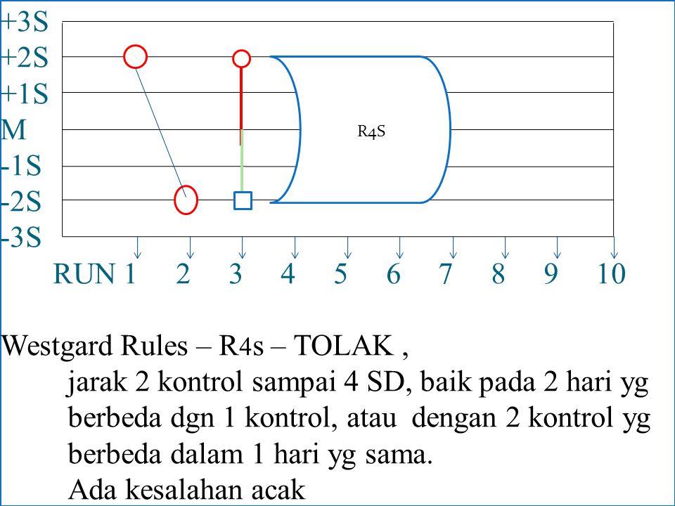 +3S +2S +1S M -1S -2S -3S RUN 1 2 3 4 5 6 7 8 9 10 Westgard Rules – R4s – TOLAK , jarak 2 kontrol sampai 4 SD, baik pada 2 hari yg berbeda dgn 1 kontrol, atau dengan 2 kontrol yg berbeda dalam 1 hari yg sama. Ada kesalahan acak