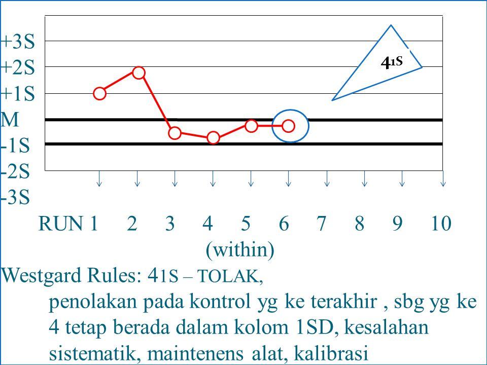 +3S +2S +1S M -1S -2S -3S RUN 1 2 3 4 5 6 7 8 9 10 (within) Westgard Rules: 41S – TOLAK, penolakan pada kontrol yg ke terakhir , sbg yg ke 4 tetap berada dalam kolom 1SD, kesalahan sistematik, maintenens alat, kalibrasi