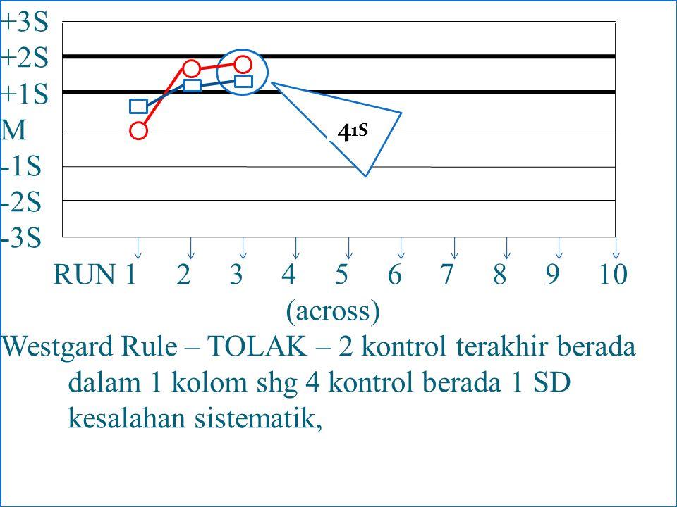 +3S +2S +1S M -1S -2S -3S RUN 1 2 3 4 5 6 7 8 9 10 (across) Westgard Rule – TOLAK – 2 kontrol terakhir berada dalam 1 kolom shg 4 kontrol berada 1 SD kesalahan sistematik,