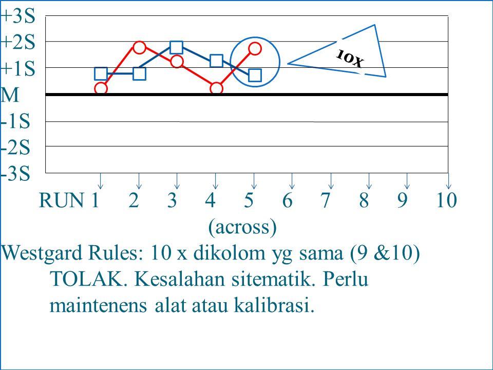 +3S +2S +1S M -1S -2S -3S RUN 1 2 3 4 5 6 7 8 9 10 (across) Westgard Rules: 10 x dikolom yg sama (9 &10) TOLAK. Kesalahan sitematik. Perlu maintenens alat atau kalibrasi.