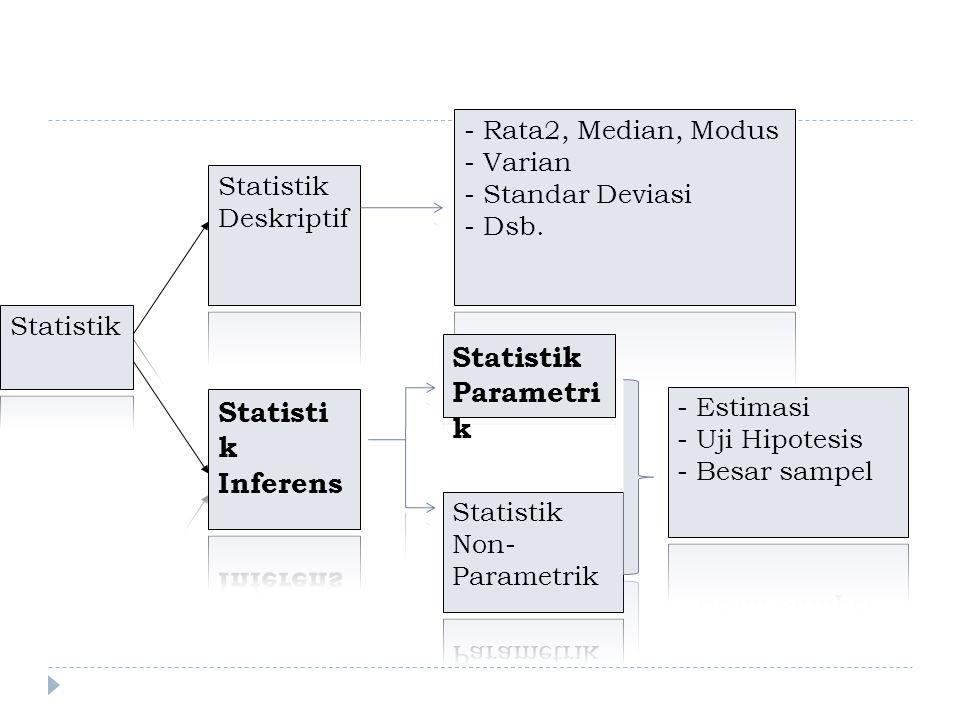 Statistik Parametrik Statistik Inferens - Rata2, Median, Modus