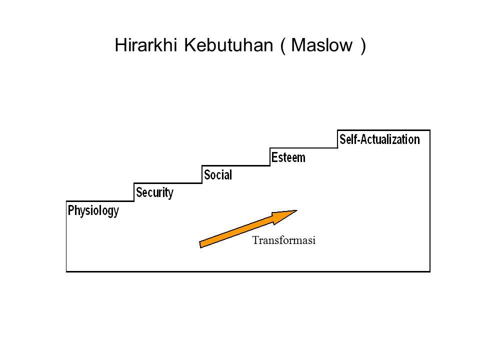 Hirarkhi Kebutuhan ( Maslow )