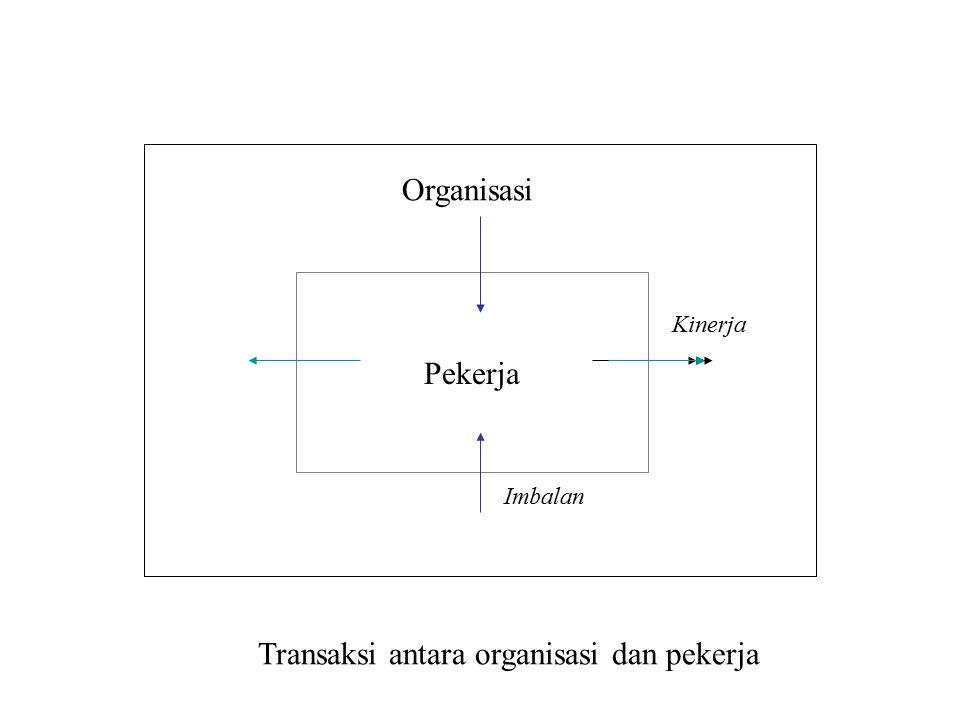 Transaksi antara organisasi dan pekerja