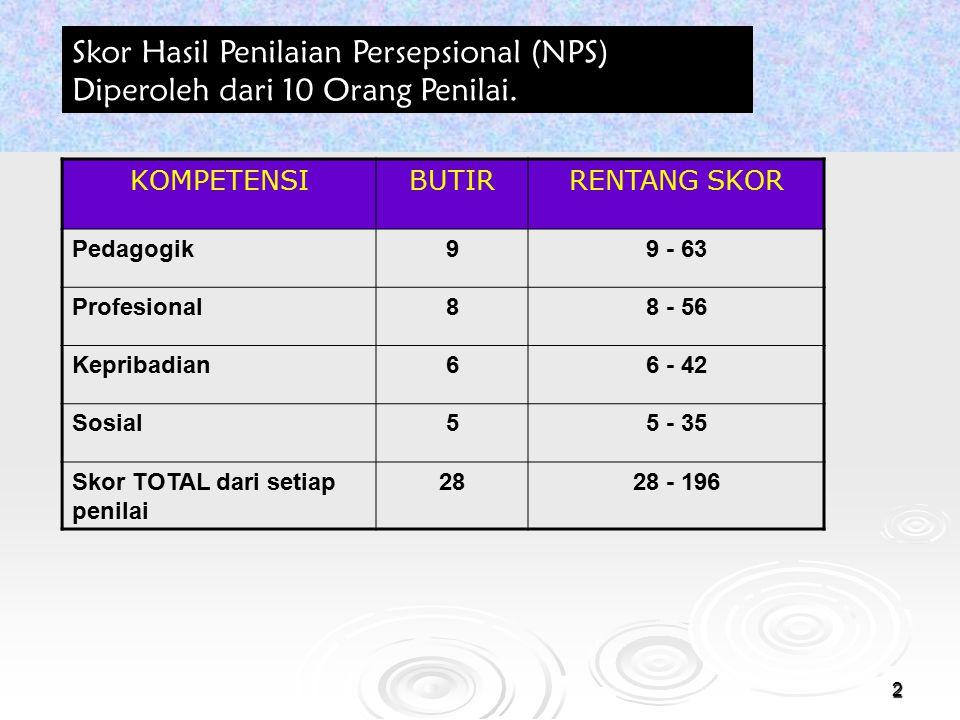Skor Hasil Penilaian Persepsional (NPS) Diperoleh dari 10 Orang Penilai.
