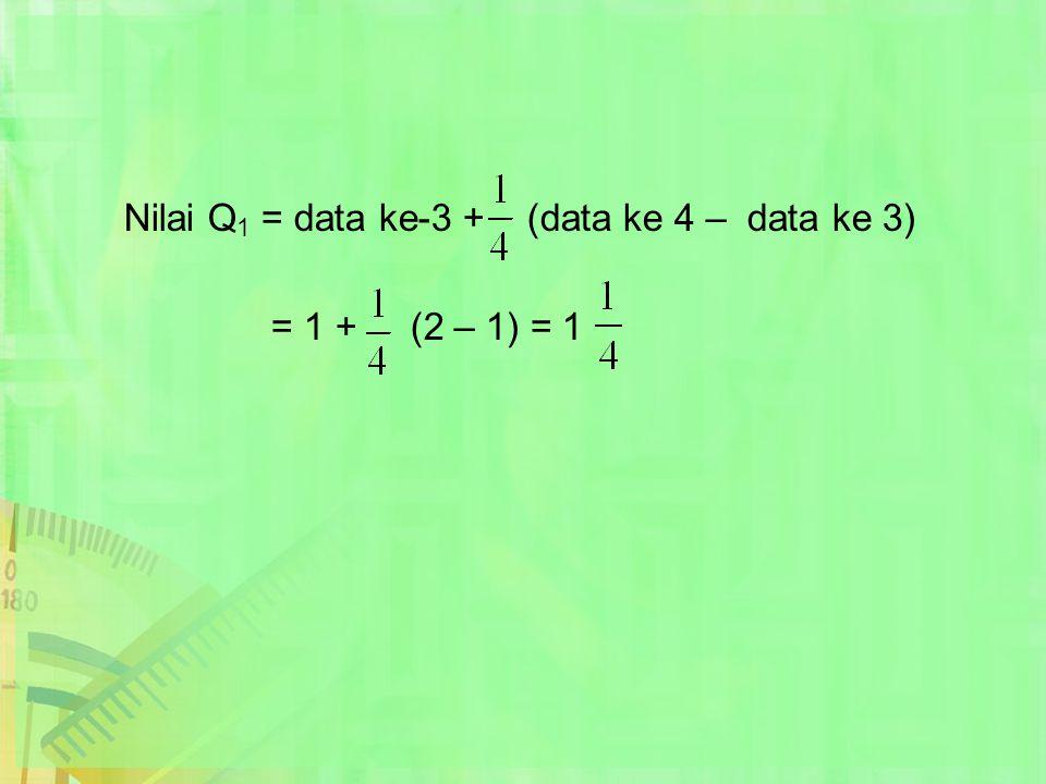 Nilai Q1 = data ke-3 + (data ke 4 – data ke 3)