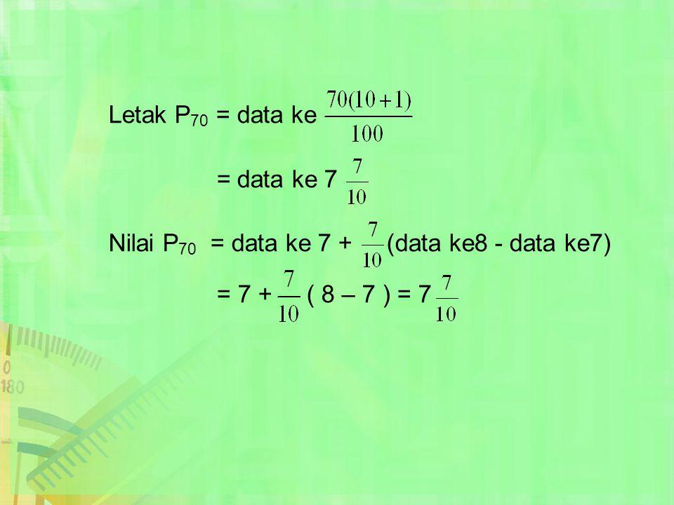 Letak P70 = data ke = data ke 7.