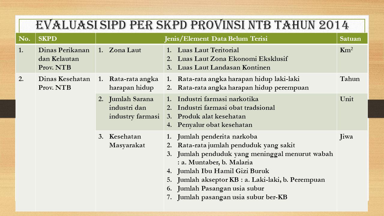 Evaluasi sipd per skpd provinsi ntb Tahun 2014