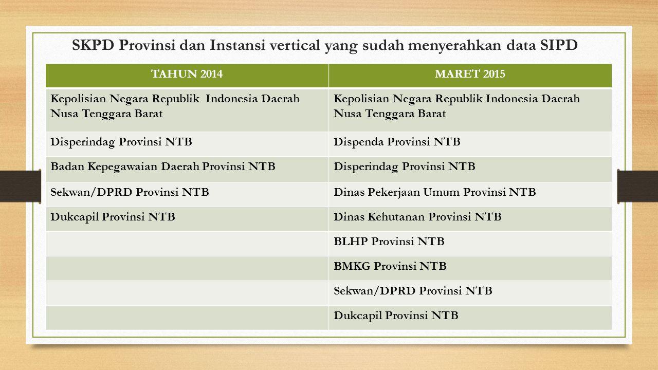 SKPD Provinsi dan Instansi vertical yang sudah menyerahkan data SIPD