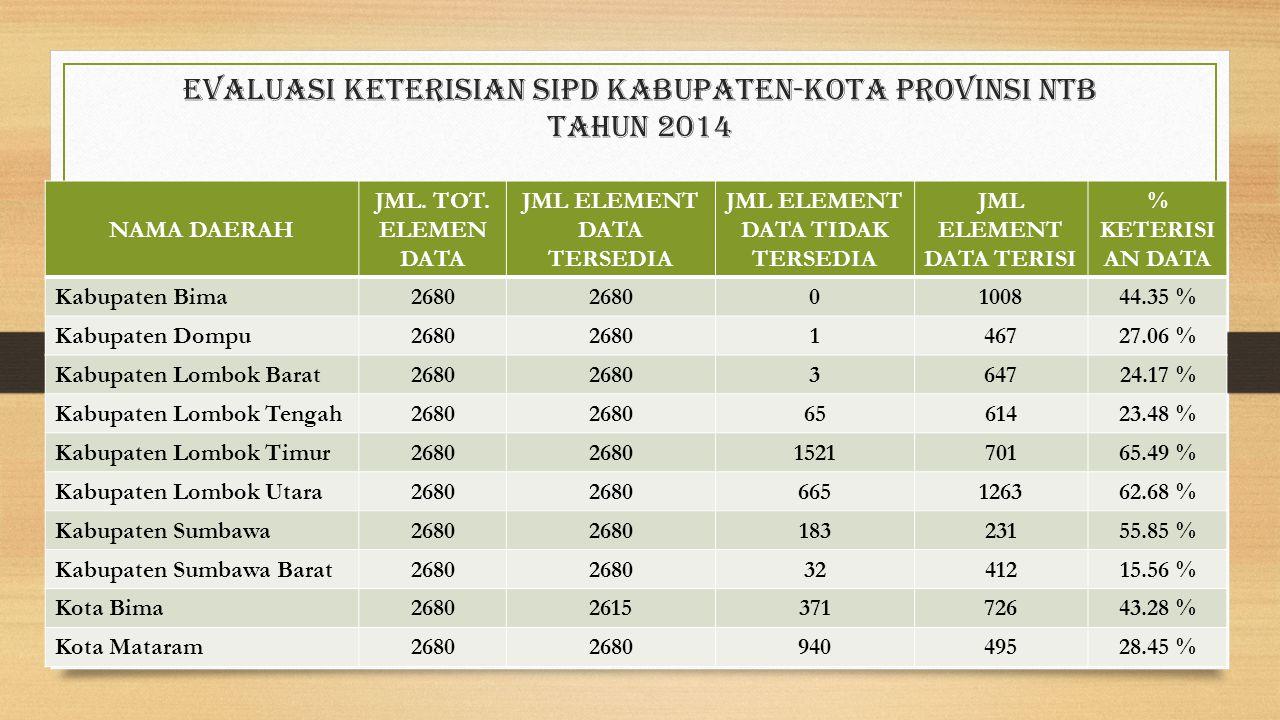 Evaluasi Keterisian sipd Kabupaten-Kota provinsi ntb Tahun 2014
