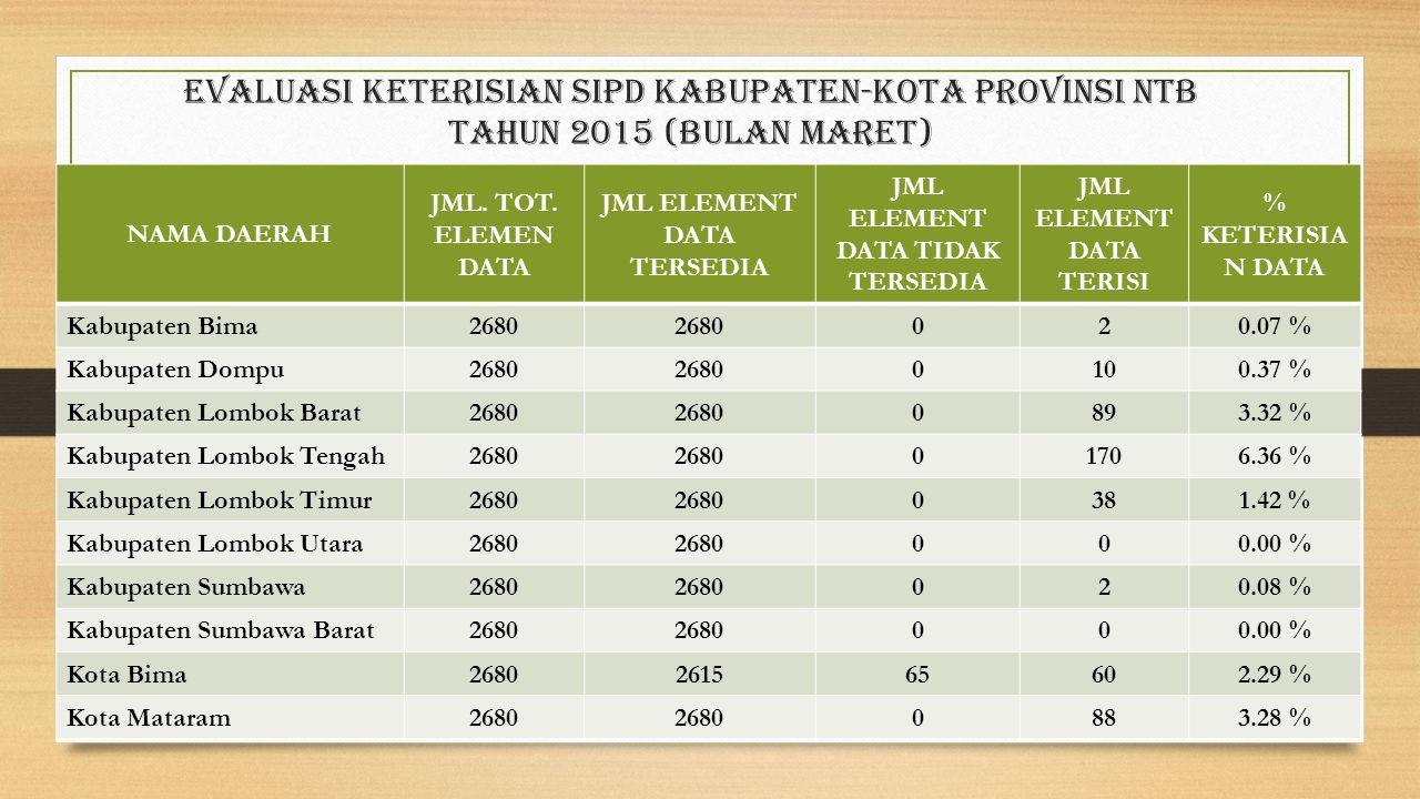 Evaluasi Keterisian sipd Kabupaten-Kota provinsi ntb Tahun 2015 (bulan maret)