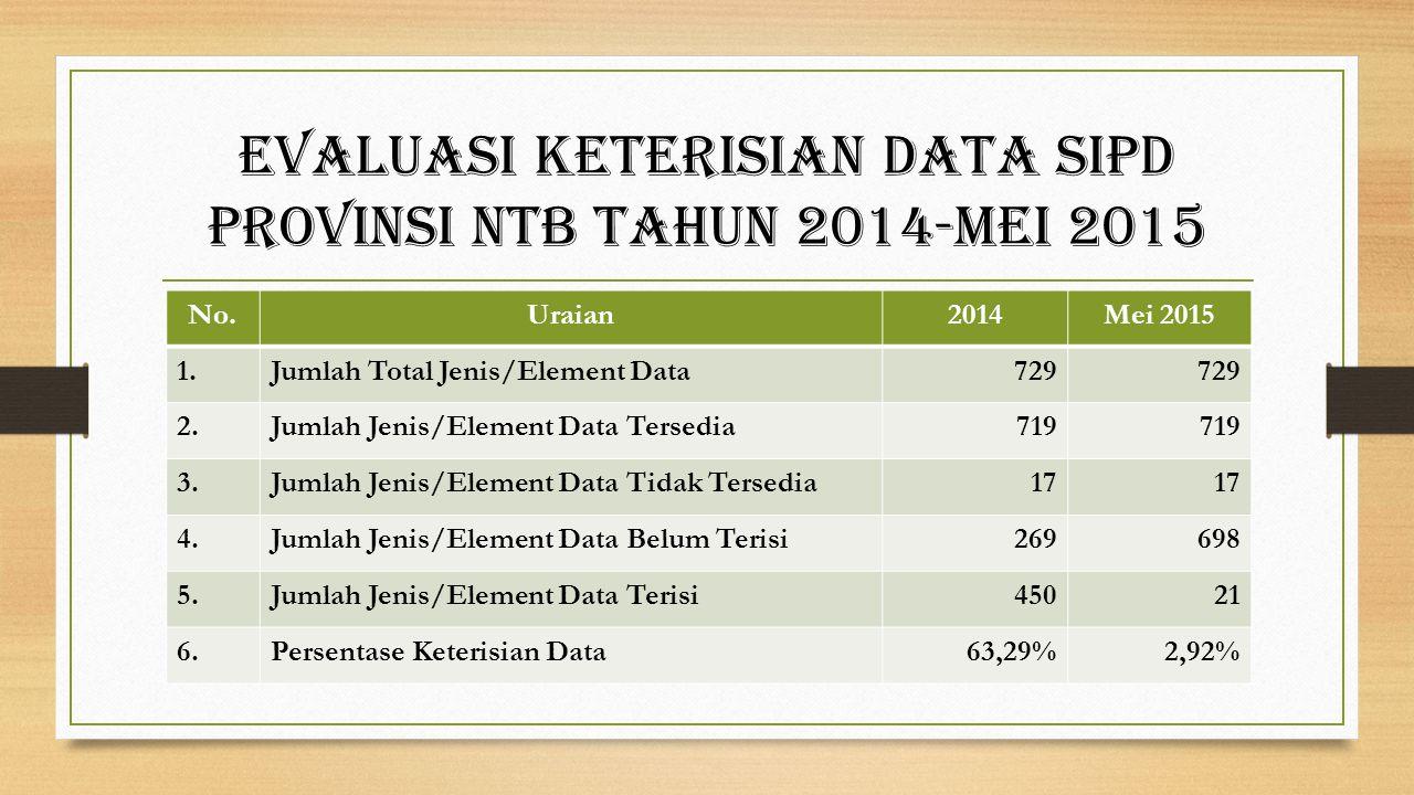 Evaluasi Keterisian Data SIPD Provinsi NTB Tahun 2014-Mei 2015