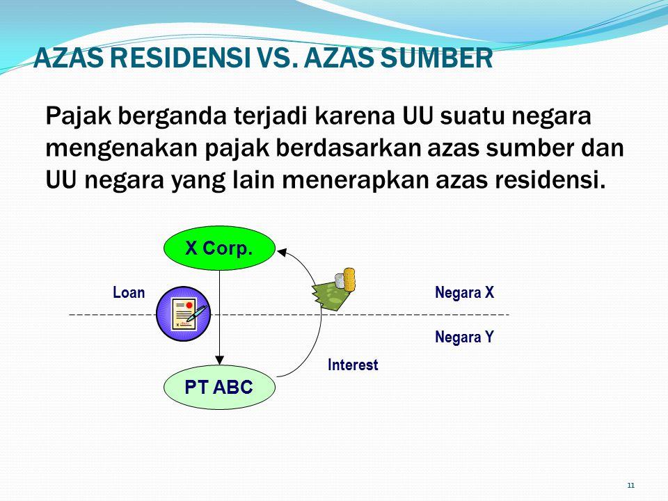 AZAS RESIDENSI VS. AZAS SUMBER