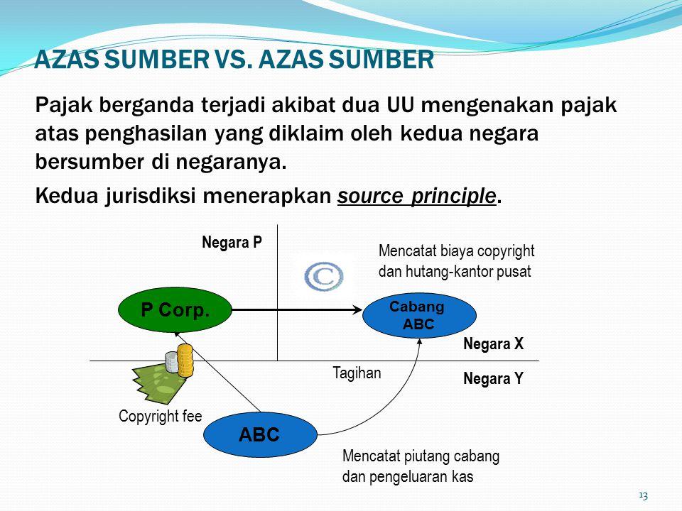 AZAS SUMBER VS. AZAS SUMBER