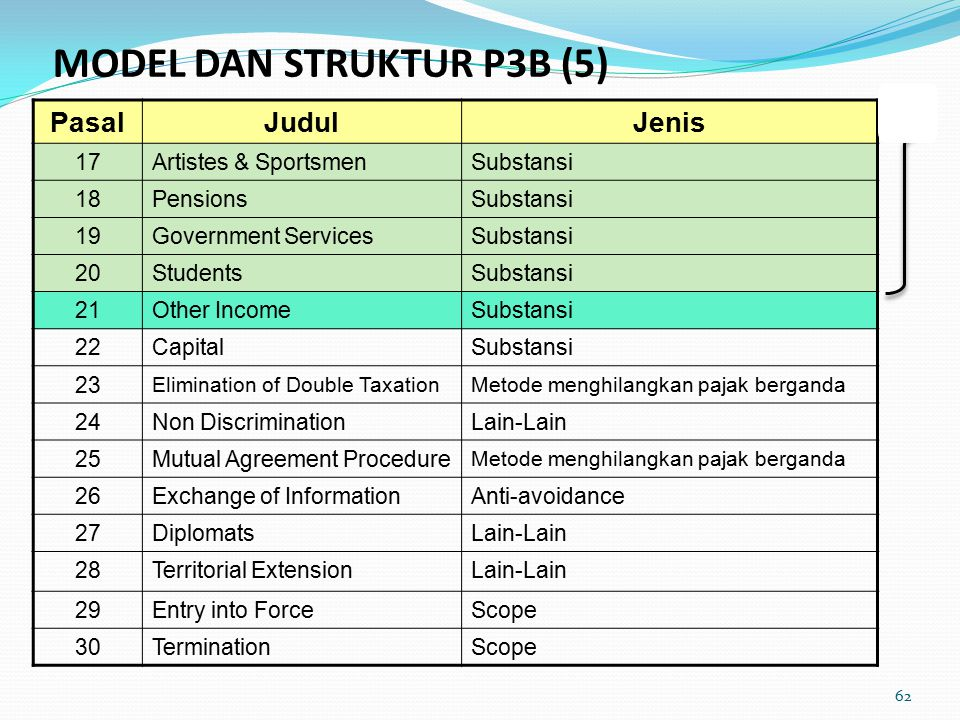 MODEL DAN STRUKTUR P3B (5)