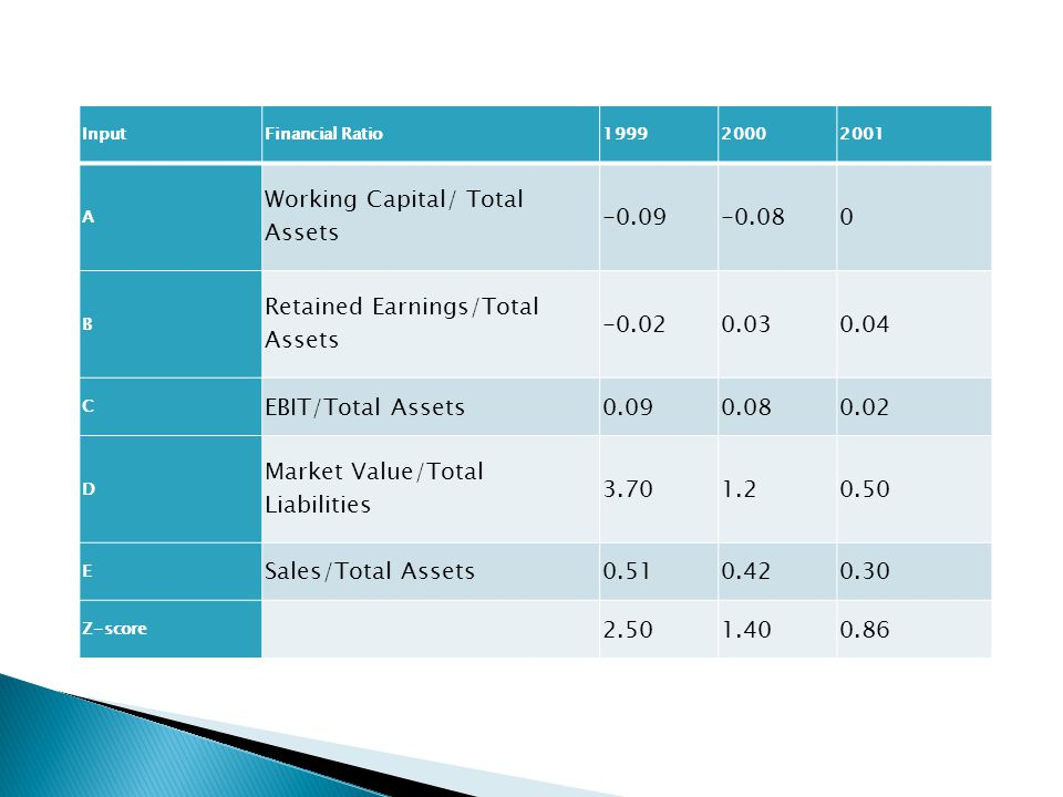 Working Capital/ Total Assets -0.09 -0.08