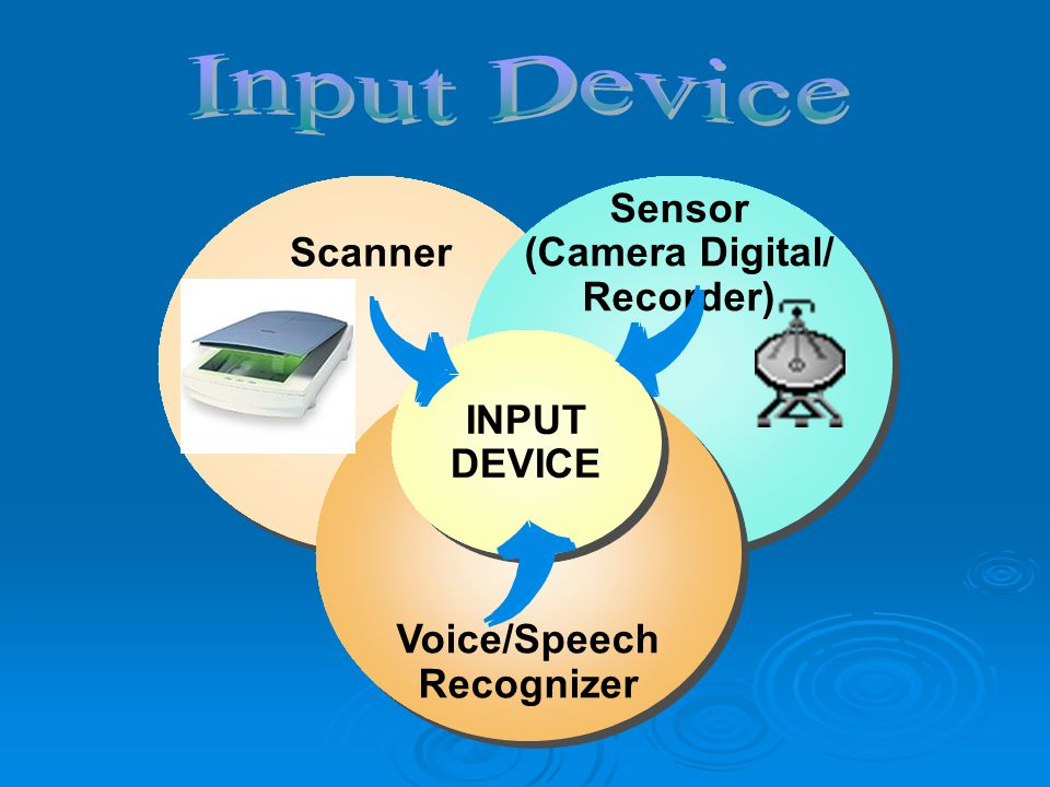 Scanner Sensor (Camera Digital/ Recorder) Voice/Speech Recognizer