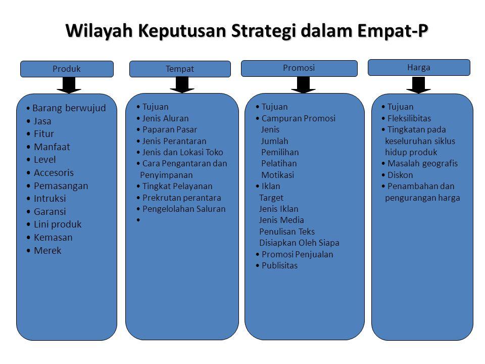 Wilayah Keputusan Strategi dalam Empat-P